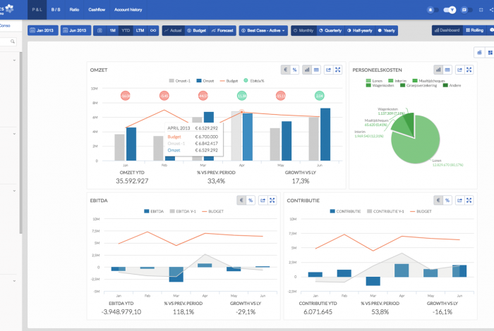CFO Services dashboard